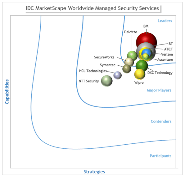 In this year's report, BT has moved into the Leaders Category. In the IDC MarketScape for Worldwide Managed Security Services, published in 2014, BT was named a Major Player.