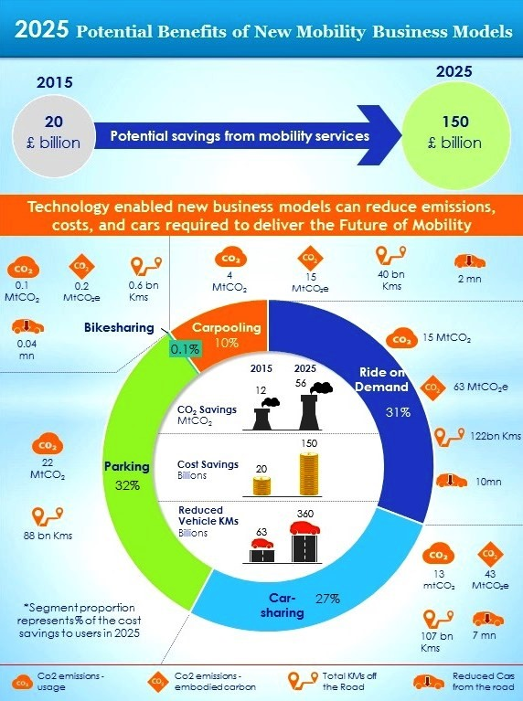 2025 Potential Benefits of New Mobility Business Models