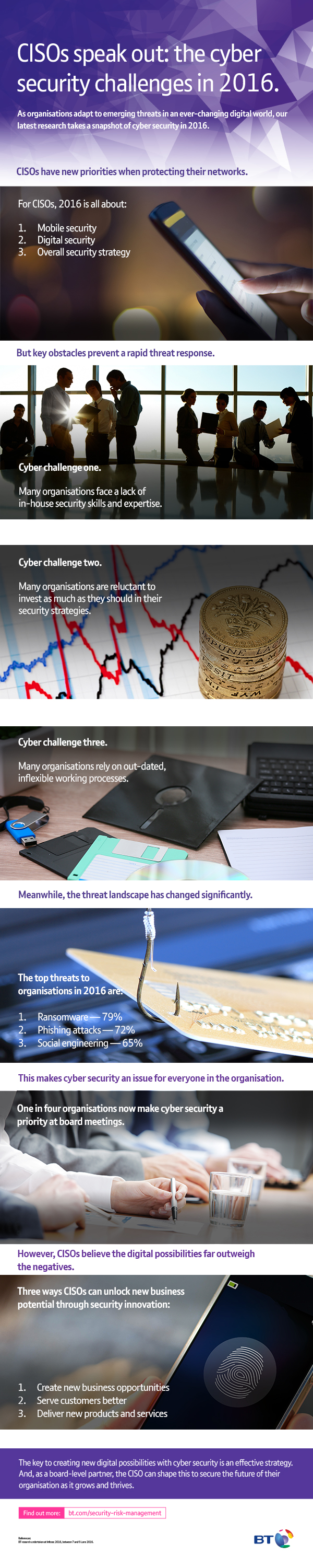 Infosec CISO research infographic from BT