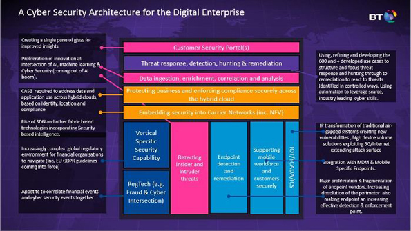 A Cyber Security Architecture for the Digital Enterprice