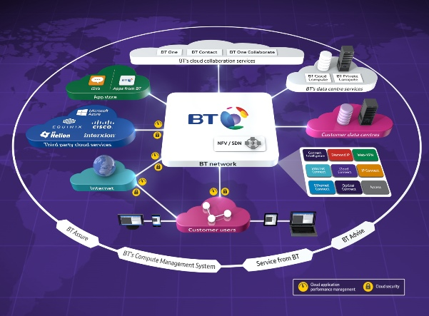 BT sees IWAN as one of the key stepping stones for customers when transitioning to future Network Function Virtualisation and SDN capabilities