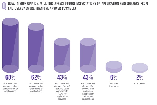 Impact of future expectations on application performance from end users.