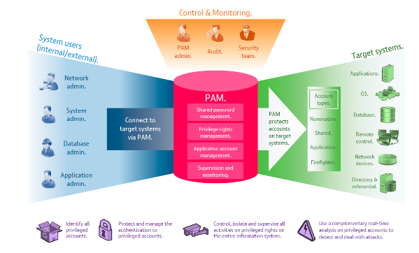 Model of privileged account management (PAM)