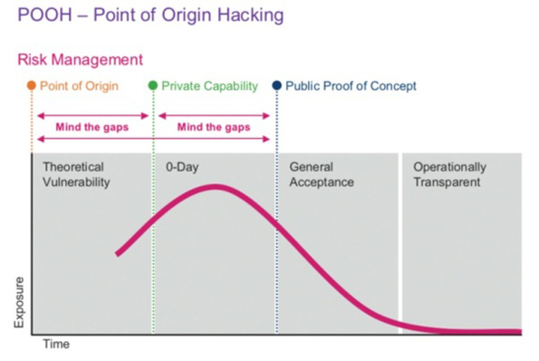 Point of Origin Hacking