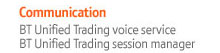 Communication-BT Unified Trading voice service