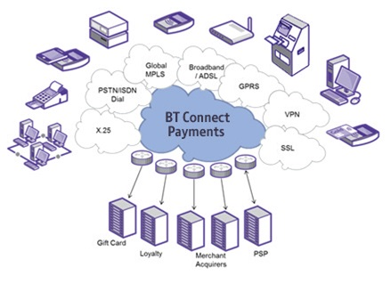 BT Connect Payments