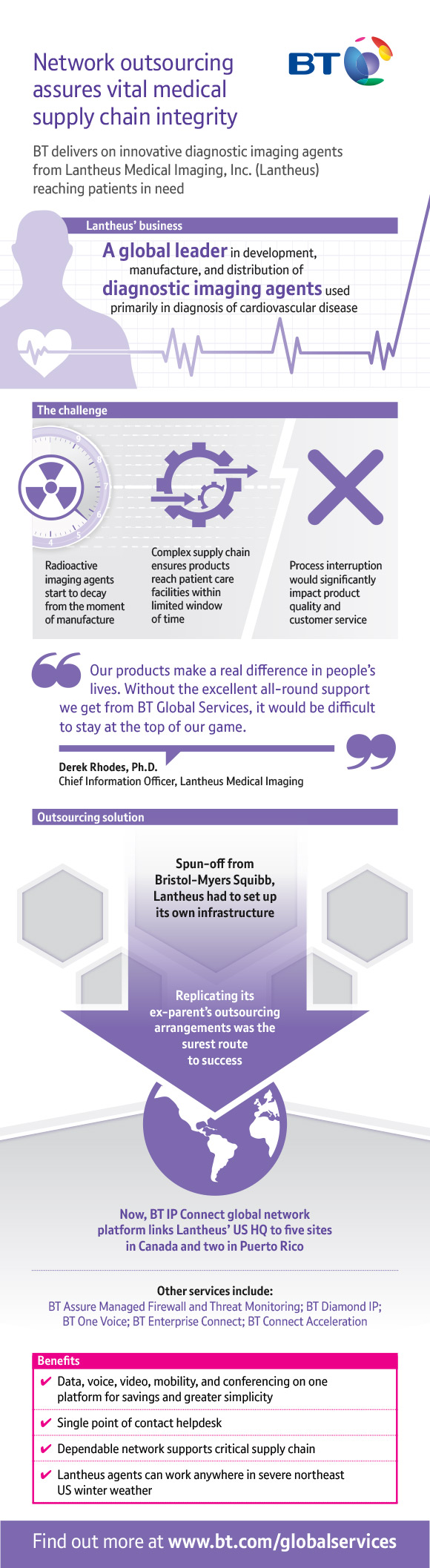 Network outsourcing assures vital medical supply chain integrity Infographic