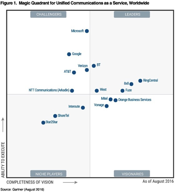 BT recognised as a Leader on Execution in Gartner UCaaS Magic Quadrant, Worldwide, 2016