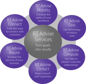 BT Networks and IT services