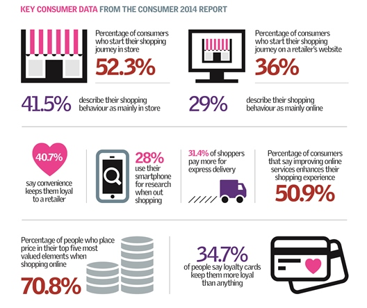 The Consumer 2014