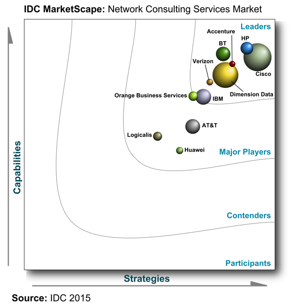 BT is a leader in IDC's Marketscape Network Consulting Services Market, Worldwide, 2015