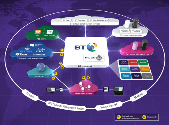 BT connects to HPE Helion