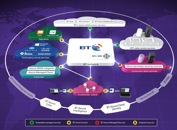 Cloud of Clouds for security