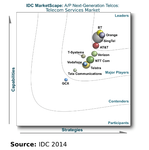 Latest IDC MarketScape report positions BT Global Services as a leader in Asia Pacific for the fifth year running