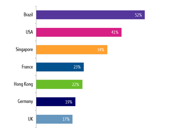 "Respondents that believe their CEO's attitude towards cyber security is ""protection against cyber-attack is an absolute priority"" by country (BASE: all respondents)"