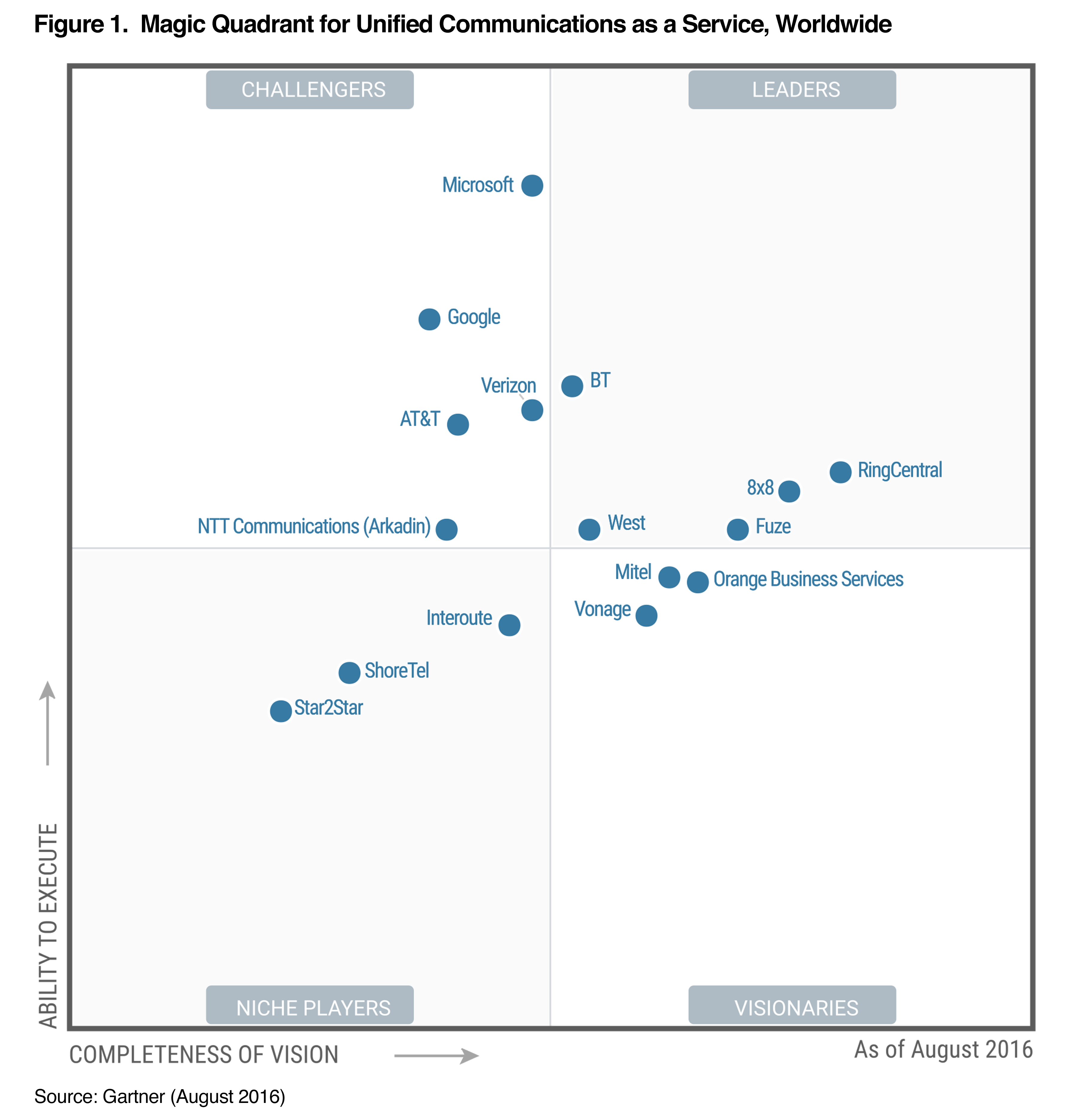 Gartner Magic Quadrant for Unified Communications as a Service 2016