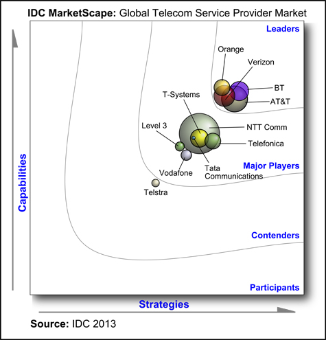 BT named a Leader in the IDC MarketScape 2013