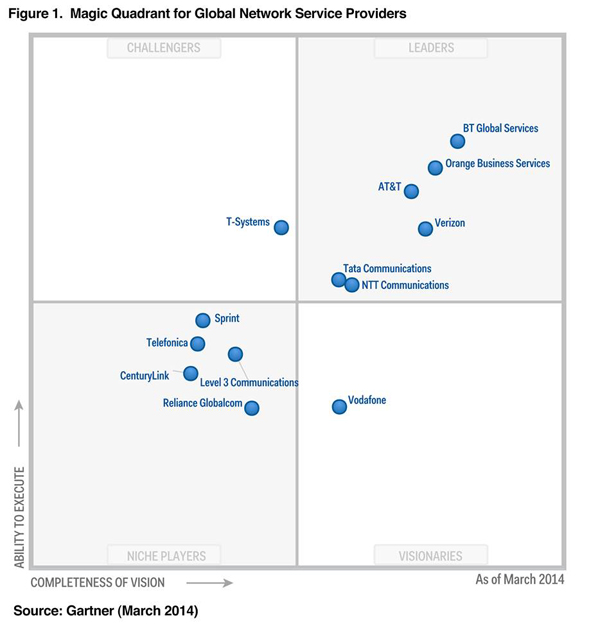 Magic Quadrant for Global Network Services Providers